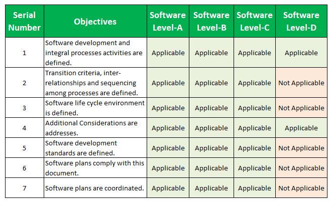 DO 178B Table A-1: Software Planning Process