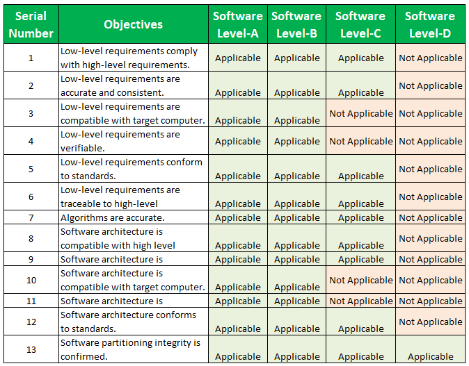 DO 178B Table A-4: Verification of Outputs of Software Design Process