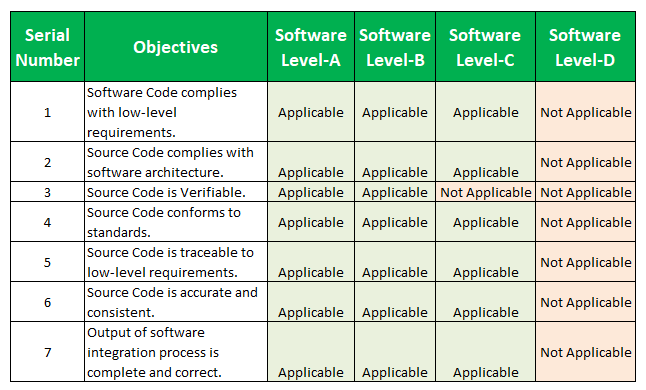 DO 178B Table A-5: Verification of Outputs of Software Coding and Integration Process