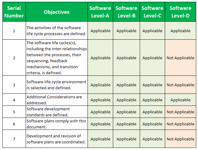 DO-178C Objectives list DO 178C Table A-1: Software Planning Process