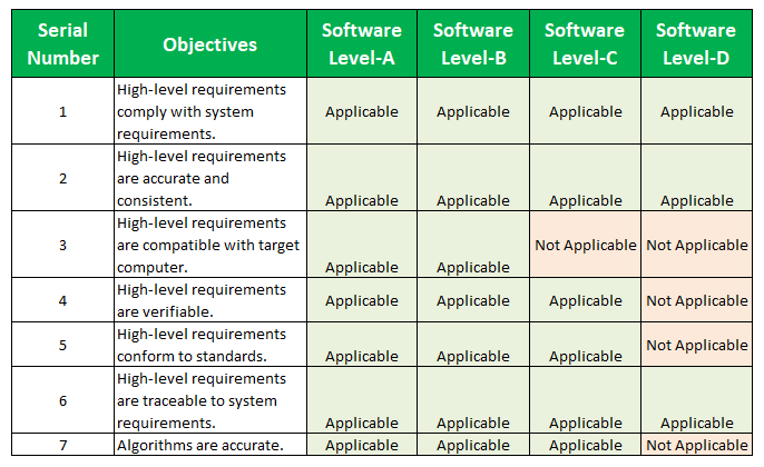 DO-178C Objectives list DO 178C Table A-3: Verification of Outputs of Software Requirement Process