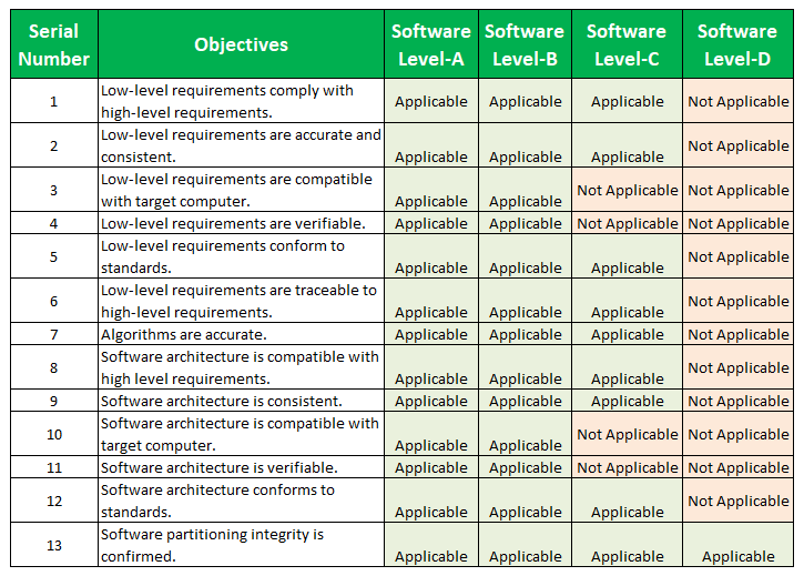 DO-178C Objectives list DO 178C Table A-4: Verification of Outputs of Software Design Process