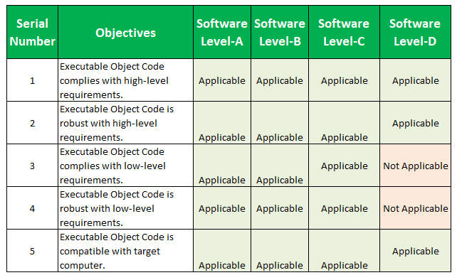 DO-178C Objectives list DO 178C Table A-6: Verification of Outputs of Integration Process