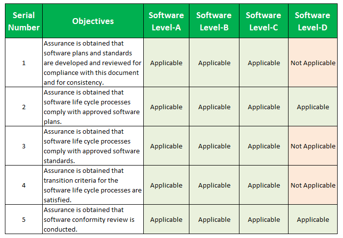 DO 178C Table A-9: Software Quality Assurance Process