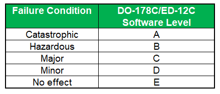 DO178C Failure Conditions and Software Levels