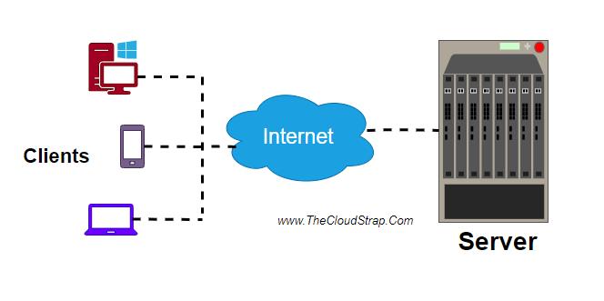 What is JSON; Client Server Communication