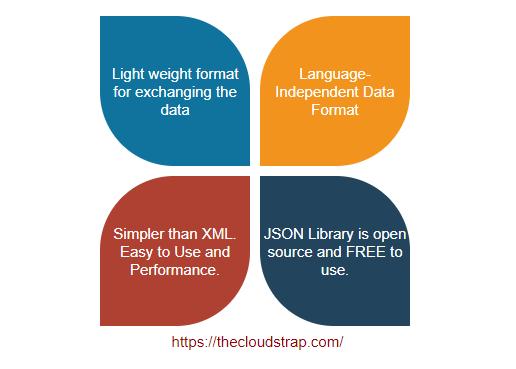 Salient Features of JSON