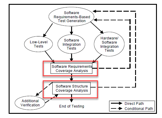 Structural Coverage Analysis (SCA) - DO-178 software testing activities